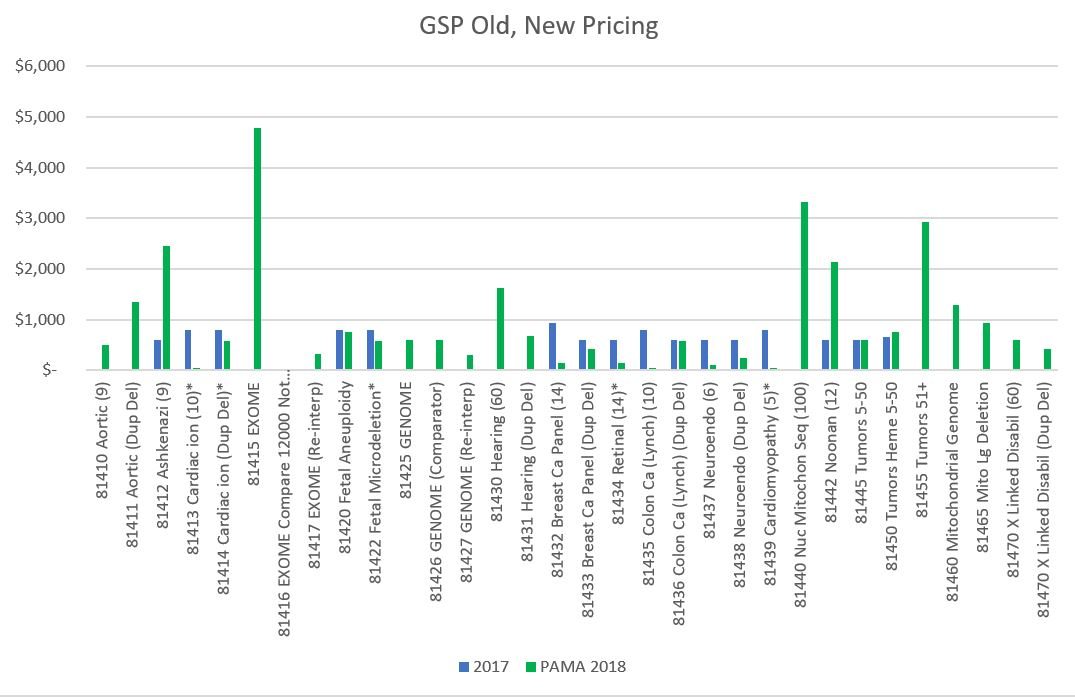 BruceDocumentBlog: Table of PAMA Prices for GSP Codes