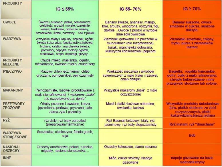 Niedoczynność tarczycy dieta - co jeść i jak schudnąć? | Mangosteen