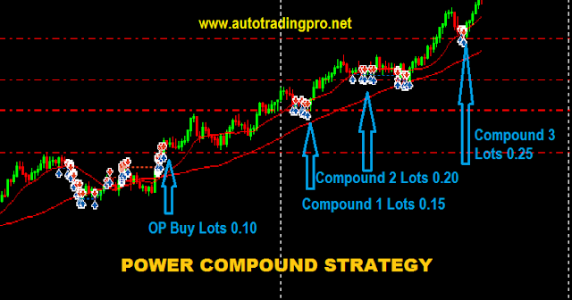 Power Compound Strategy