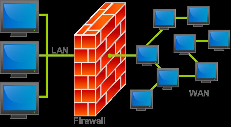 برنامج الجدار الناري أو المعروف بإسم firewall