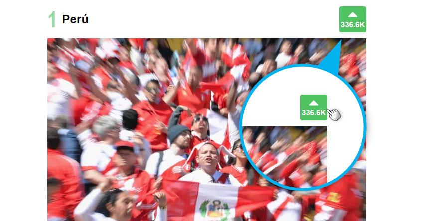 RUSIA 2018: Perú lidera votación como la mejor hinchada del mundial de fútbol
