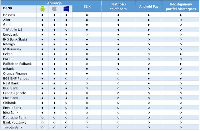 Płatności mobilne i nowe technologie w bankach - przegląd