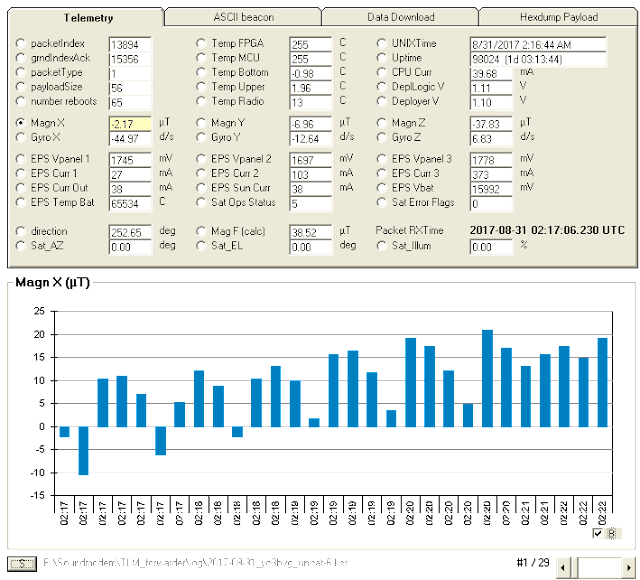 UNISAT-6 9k6 FSK Telemetry over Indonesia