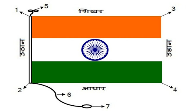 भारतीय ध्वज की बनावट ( संरचना ) - The structure of our Indian flag