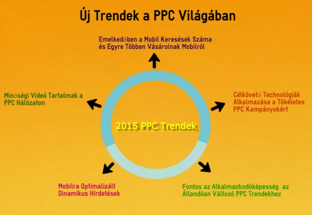 PPC trendek változása