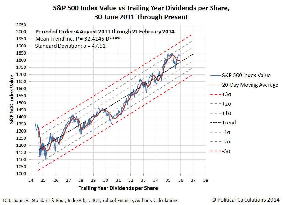 S&P 500 Index Value vs Trailing Year Dividends per Share, 30 June 2011 Through 21 February 2014