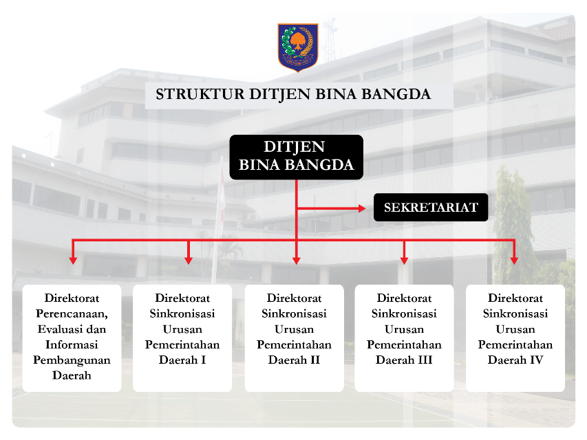 nomor telepon pejabat di direktorat jenderal bina pembangunan daerah Struktur Organisasi Hotel nomor telepon pejabat di direktorat jenderal bina pembangunan daerah kementerian dalam negeri ri