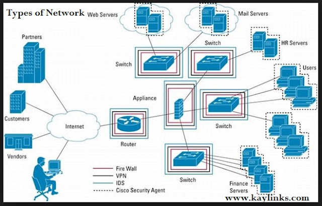 two types of networks: LAN and WAN. But over the years, other types of networks have evolved, like MAN, SAN, PAN, and CAN.