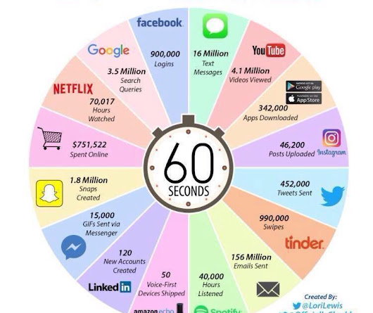 This is what happens in an Internet minute (2017)