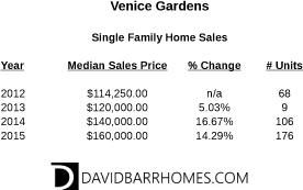 Venice Gardens home values