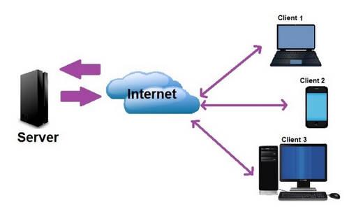 Pengertian Jaringan Client Server Beserta Kelebihan dan Kekurangannya