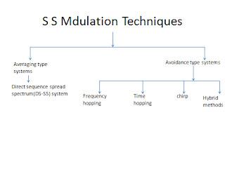 S S Mdulation Techniques