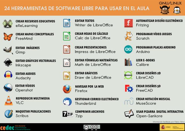 http://cedec.intef.es/24-herramientas-de-software-libre-para-el-aula/
