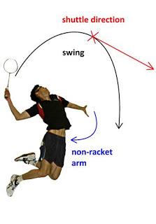 Gambar Bermain Bulutangkis : gambar, bermain, bulutangkis, Dasar, Bermain, Badminton, BLOGNYA