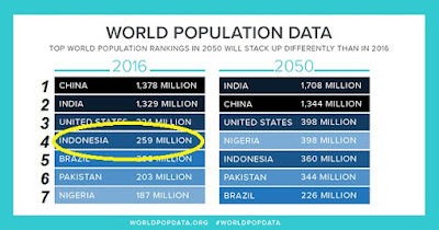 jumlah penduduk dunia tahun 2016