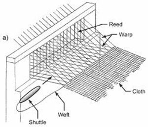 The warp ends are controlled to be divided between two sheets to produce shed