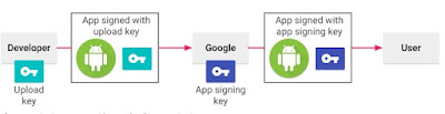 App Sign Wajib di Ketahui Oleh Game Developer Pemula