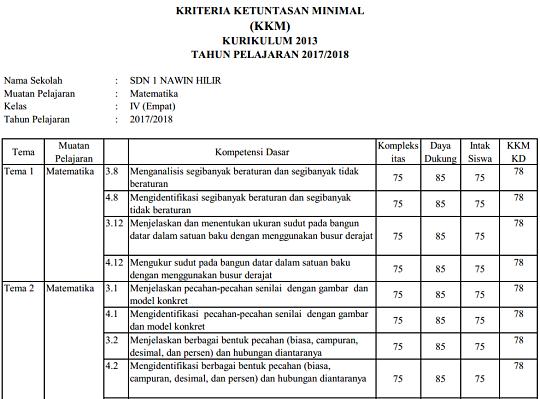 Aplikasi KKM SD Kurikulum 2013 Terbaru