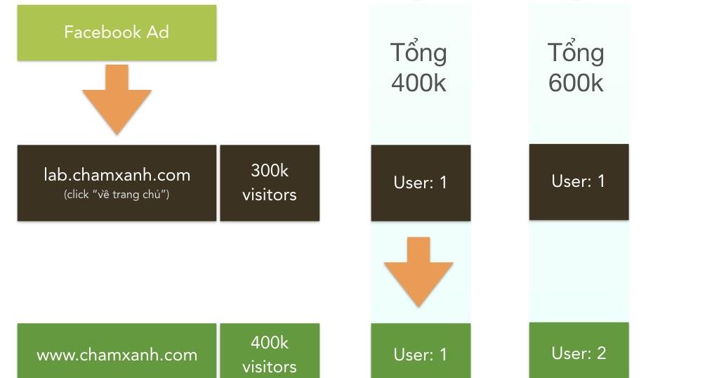 Cross-domain tracking với Tag Manager: Khi website của bạn ...