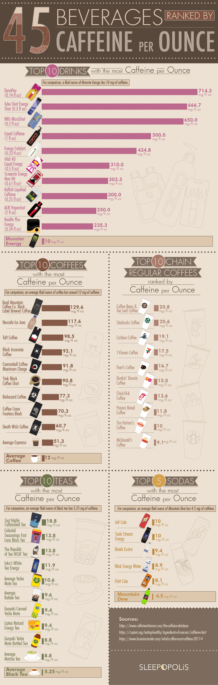 45 Beverages Ranked by Caffeine Per Ounce #infographic