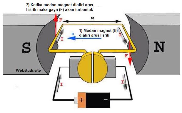 Gambar Prinsip kerja Motor Listrik DC