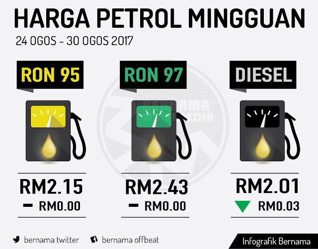 Harga Runcit Produk Petroleum 24 Ogos Hingga 30 Ogos