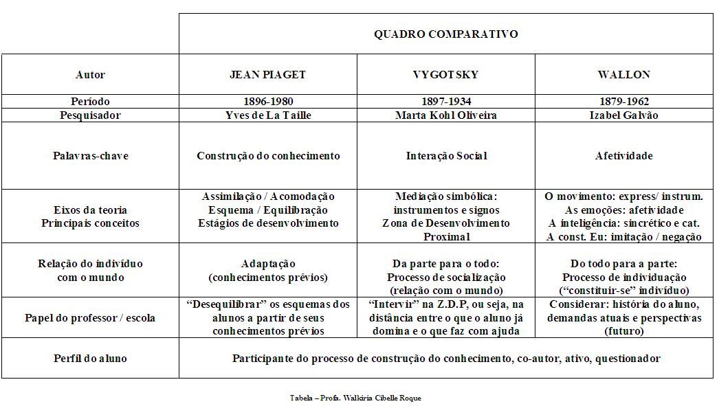 Vygotsky Vs Pia Development
