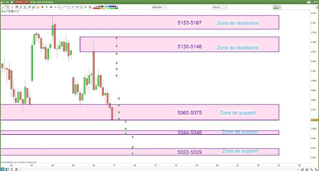 Plan de trade cac40 13/11/18