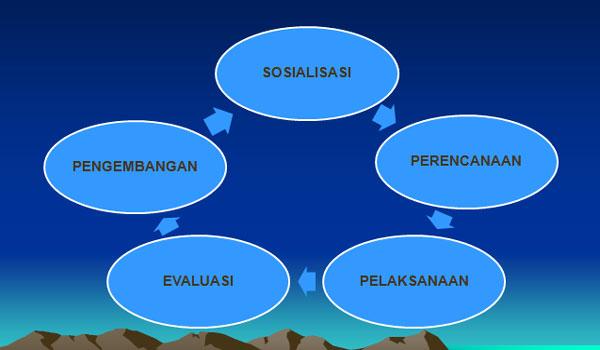 Contoh Dokumen 1 KTSP Madrasah Tsanawiyah (MTs)