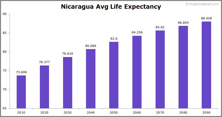 Nicaragua  Avg Life Expectancy