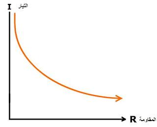 العلاقة بين التيار والمقاومة الكهربائية