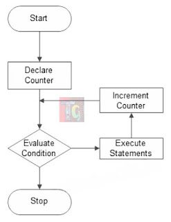 Flowchart of for loop