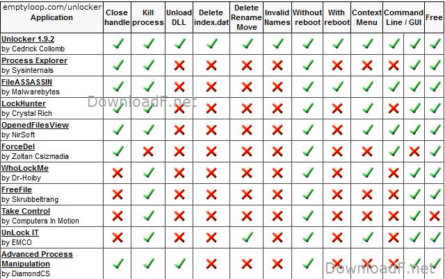 Unlocker Similar programs
