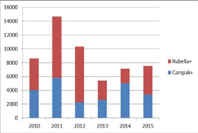 Estimasi Kasus Campak dan rubella di Indonesia Tahun 2010, 2011, 2012, 2013, 2014, 2015
