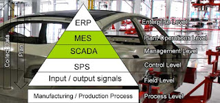 SCADA and MES in Automation Pyramid