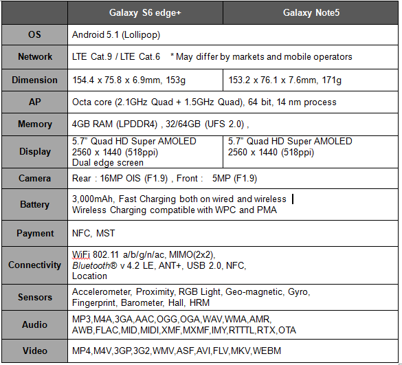 Specs of Samsung Galaxy Note5 and S6 edge+