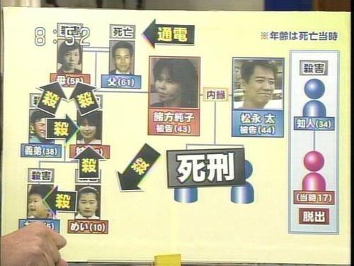 北九州連續監禁殺人事件