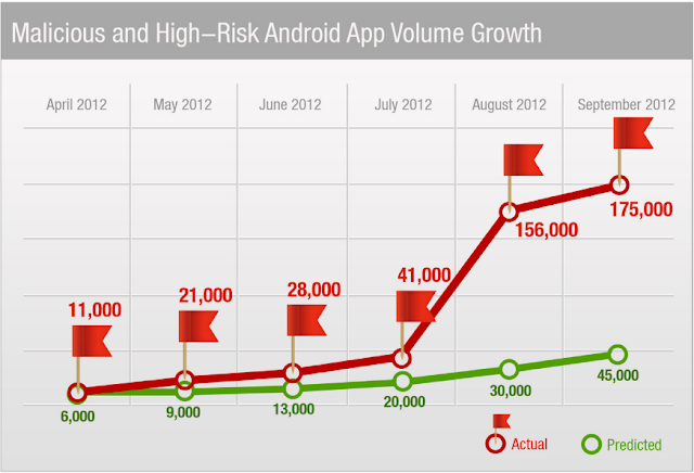 Sharp rise in Android Malwares in Third Quarter of 2012
