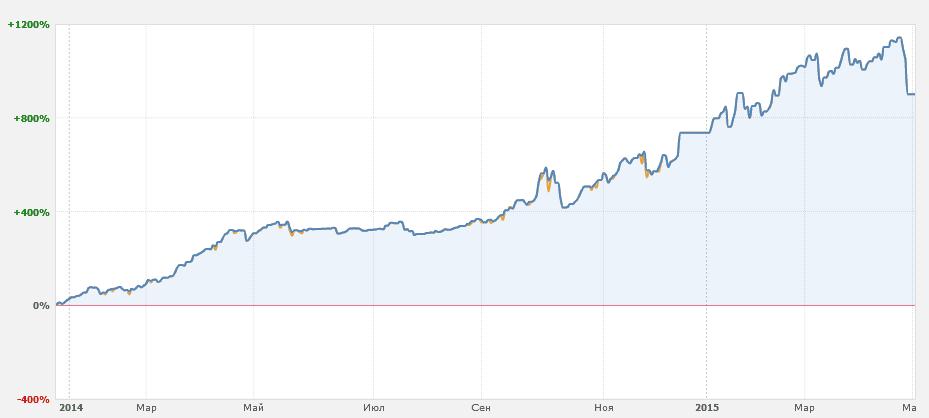 График доходности Money Train NEW