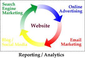 Digital Marketing from Nem Morto Business