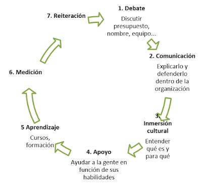 Componentes de un plan de Alfabetización de datos en la empresa.