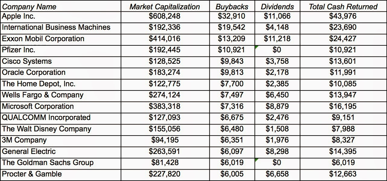 Musings on Markets: Stock Buybacks: They are big, they are back and