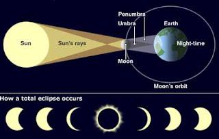 Diagram Gerhana Matahari