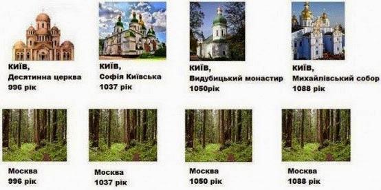 Сравнение Киева и Москвы в 10 веке