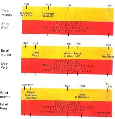 Dibujo de la línea de Tiempo del Intermedio Tardío y el Horizonte Tardío a color