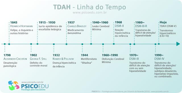 Gráfico mostra desenvolvimento do conceito de TDAH; tdah, tda, dda, historia do tdah, como surgiu o tdah, quem descobriu o tdah, historia do tdah, ritalina, tdah origem, histórico do tdah, quem inventou tdah, historico da doença, historia tdah pdf, alexander crichton, still