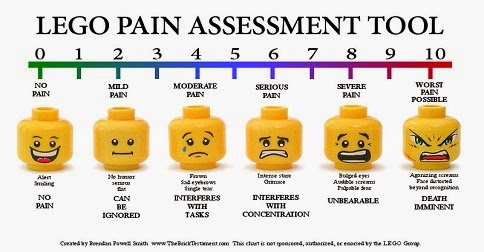 What's your pain on a scale of 1-10?
