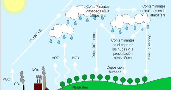 Trabajos de Ciencias Naturales : La lluvia ácida