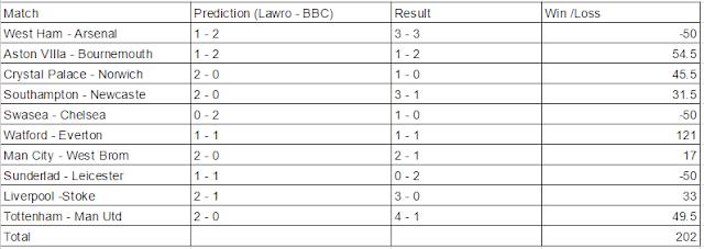 Premier League Week 33 Prediction | Footballpundittest