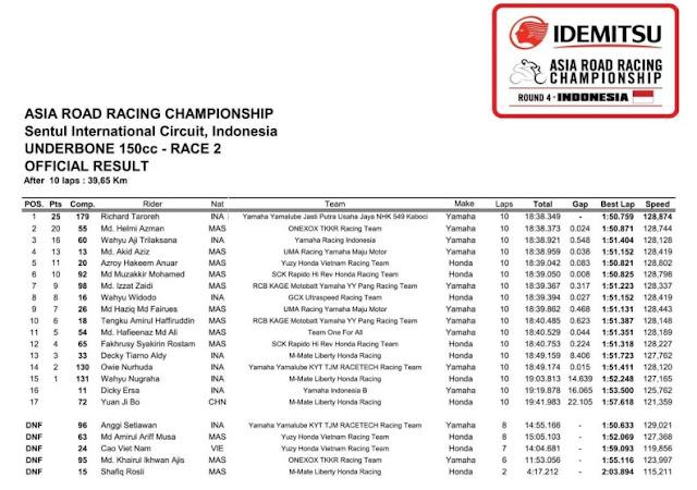 Hasil UB150 Race 2 ARRc Seri 4 Sentul
